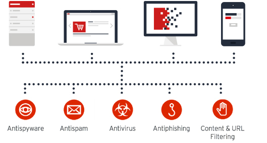 TrendMicro Antivirus Services