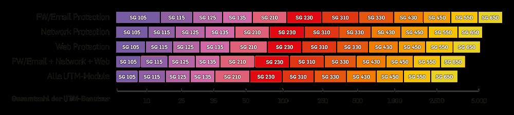 SOPHOS Firewall Modelle