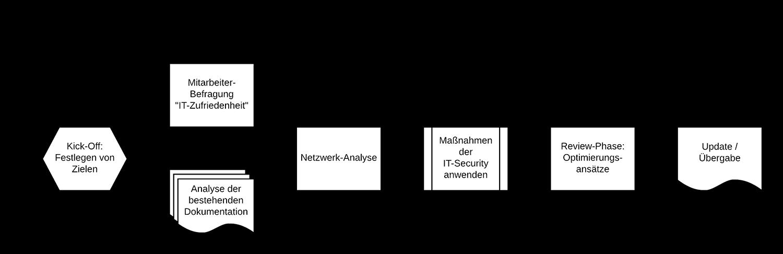 IT-Infrastruktur-Prozess